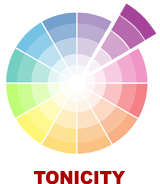 Tonicity - The science of colour